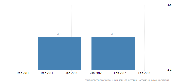 Japan Unemployment Rate up to 4.6% in January