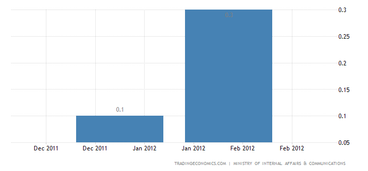 Japan Annual Inflation Rate Up 0.1% in January