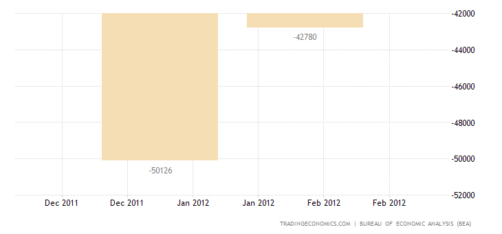 U.S. Trade Deficit Widens in January