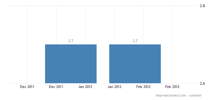 Euro Area Annual Inflation Stable at 2.7%