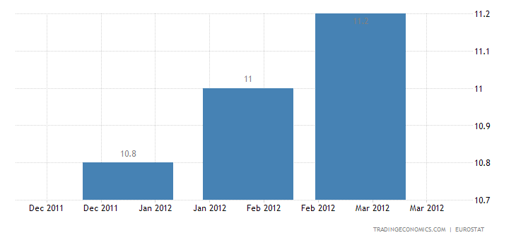 Euro Area Unemployment Rate at 10.8%