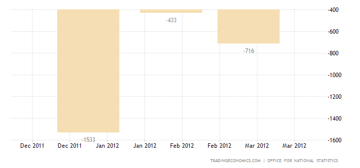UK Trade Deficit Widens in February