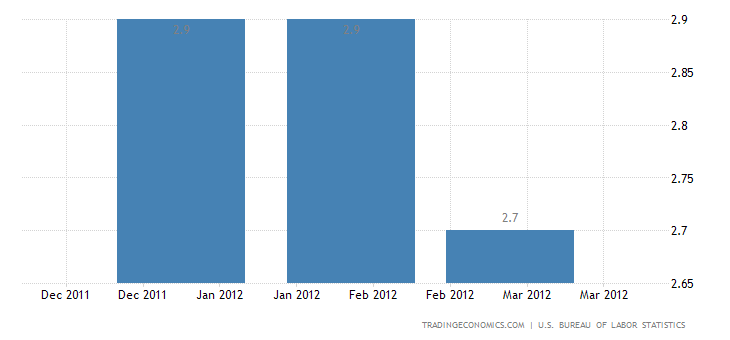 U.S. Annual Inflation Rate Down to 2.7% in March
