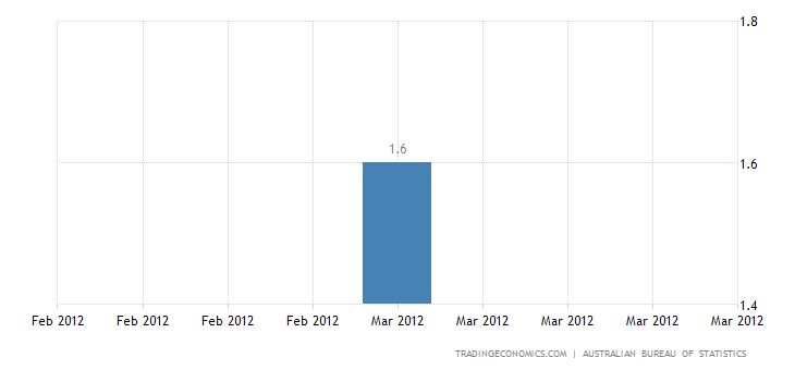 Australian Annual Inflation Down to 1.6% in Q1
