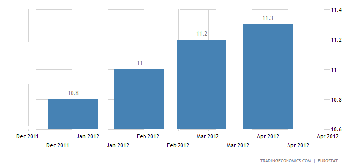 Euro Area unemployment rate at 10.9%