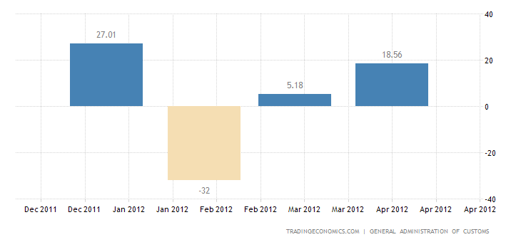 China Trade Surplus Widens in April
