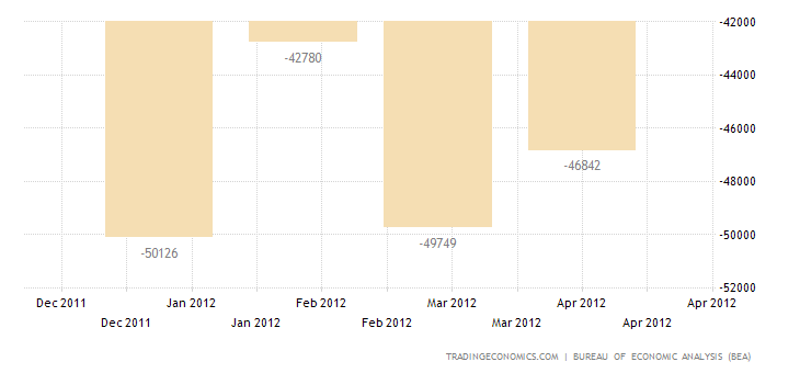 U.S. Trade Deficit Widens in March