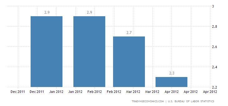 U.S. Annual Inflation Down to 2.3% in April