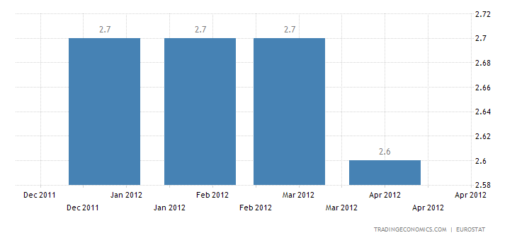 Euro Area Annual Inflation Down to 2.6%