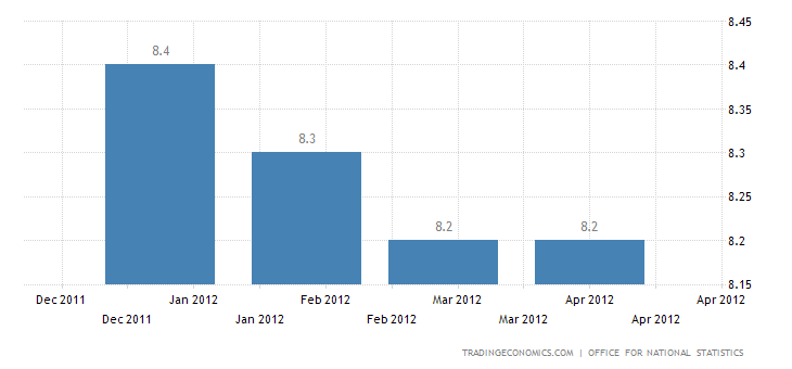 U.K. Unemployment Rate Down to 8.2 in March