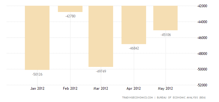 U.S. Trade Deficit Narrows in April