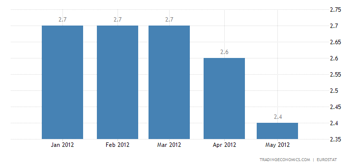 Euro Area Annual Inflation Down to 2.4% in May