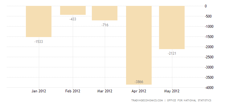 UK Trade Deficit Widens in April