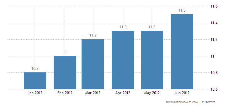 Euro Area Unemployment Rate at 11.1% in May