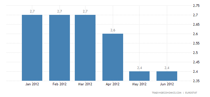 Euro Area Annual Inflation Stable at 2.4% in June