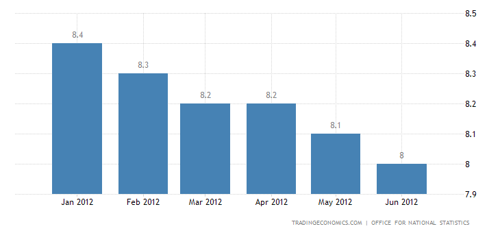 U.K. Unemployment Rate Down to 8.1% in May