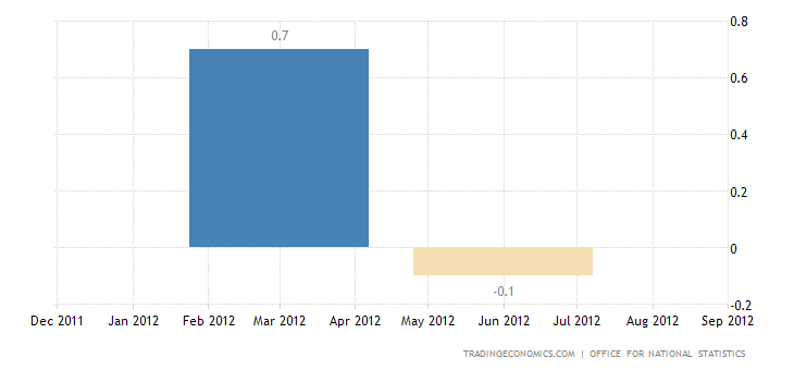 U.K. GDP Contracts 0.7% in Q2