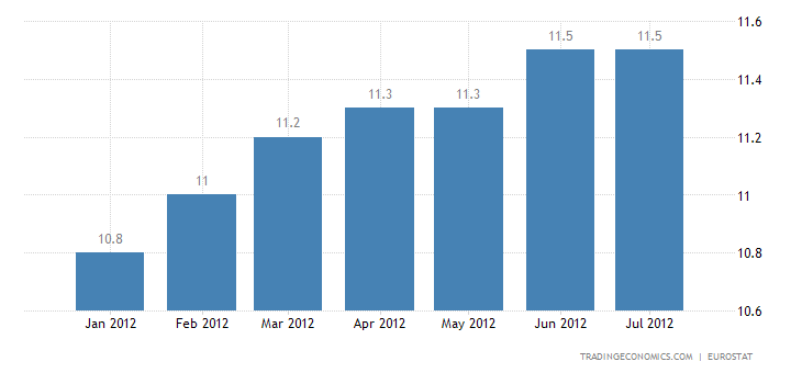 Euro Area Unemployment Rate at 11.2% in June
