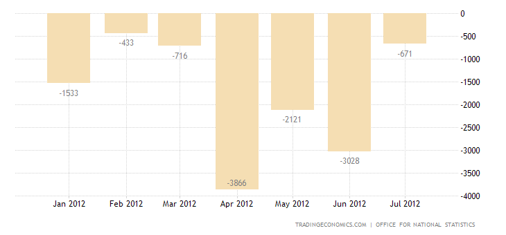 U.K. Trade Deficit Widens in June