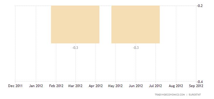 Euro Area GDP down by 0.2% in Q2