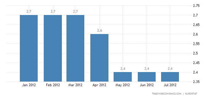 Euro Area Annual Inflation Stable at 2.4%