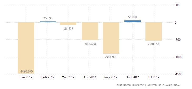 Japanese Posts Trade Deficit in July