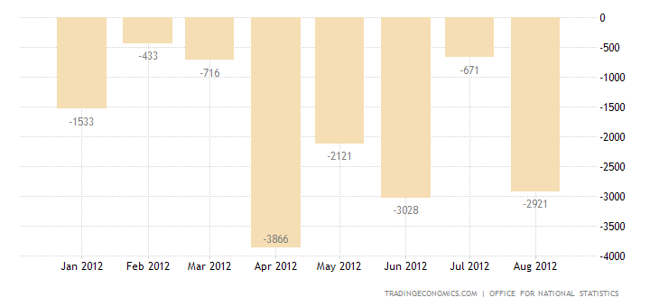 U.K. Trade Deficit Narrows in July 2012