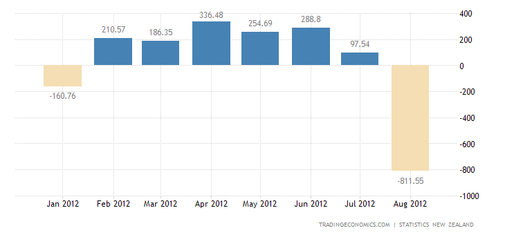New Zealand Posts Trade Deficit in August