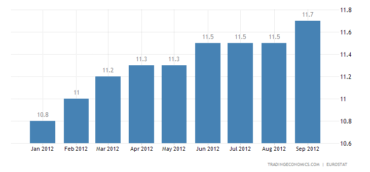 Euro Area Unemployment Rate at 11.2 Percent in August