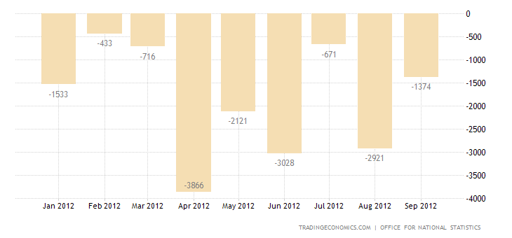 U.K. Trade Deficit Widens in August 2012