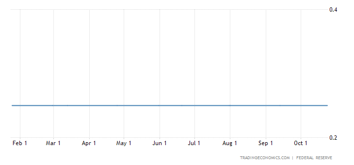 U.S. Keeps Monetary Policy Unchanged