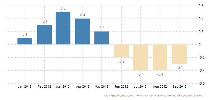 Japan Annual Inflation Rate Up to -0.3 Percent in September