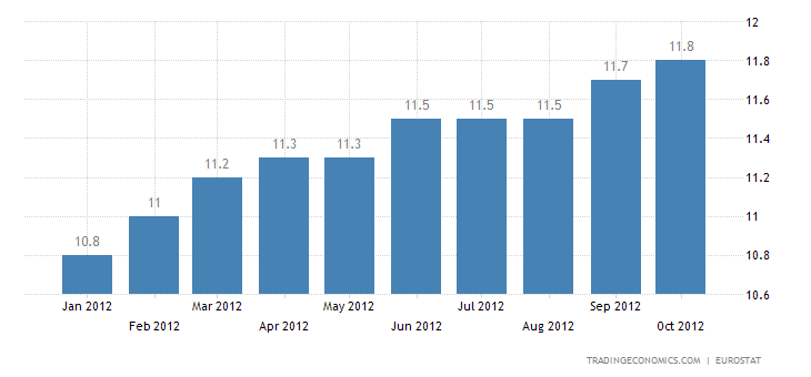 Euro Area Unemployment Rate at 11.6 Percent in September