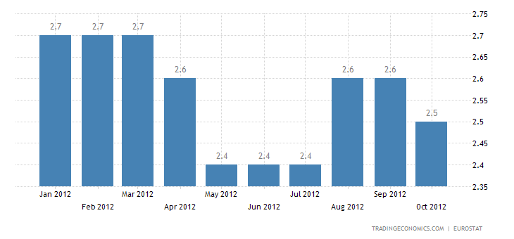 Euro Area Inflation Down to 2.5 Percent in October