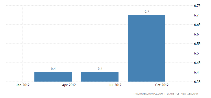 New Zealand Unemployment Rate at 7.3 in Q3