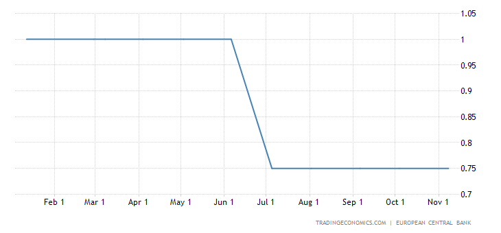 ECB Keeps Rates Unchanged