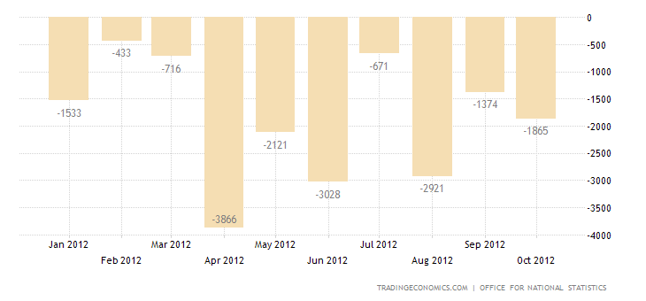 U.K. Trade Deficit Narrows in September 2012