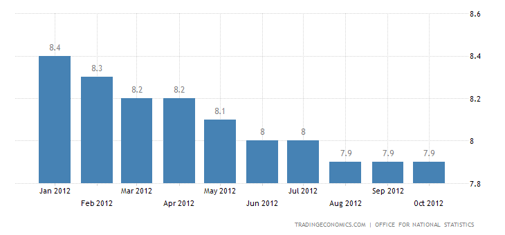 U.K Unemployment Rate Down to 7.8 Percent in September