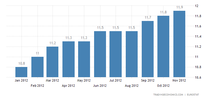 Euro Area Unemployment Rate at 11.7 in October