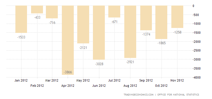U.K. Trade Deficit Widens in October 2012