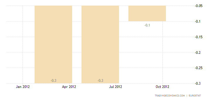 Euro Area GDP Down by 0.1 Percent in Q3
