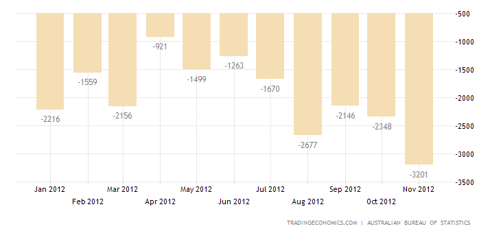 Australia Trade Deficit Widens in October 2012