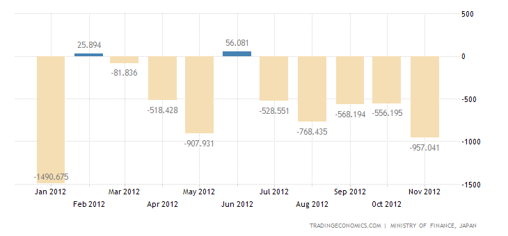 Japan Trade Deficit Narrows In October