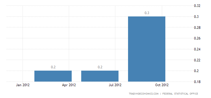 Gross Domestic Product in Germany Slightly up in Q3.