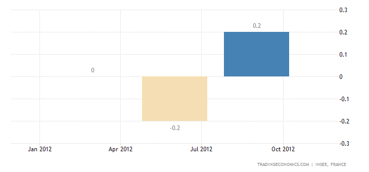 French Gross Domestic Product Rises 0.2% in Q3