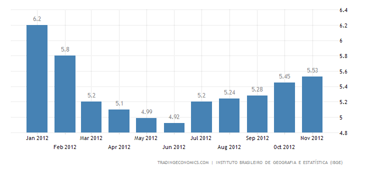 Brazil Annual Inflation Up to 5.53% in November