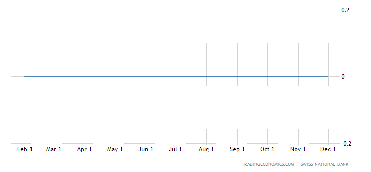 Swiss National Bank Keeps Monetary Policy Unchanged in Q3 of 2012
