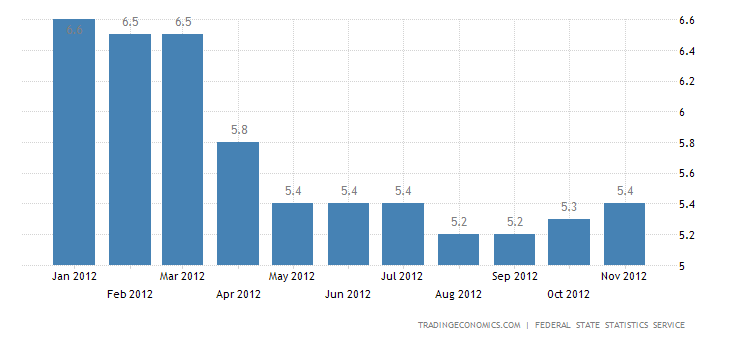 Russia Unemployment Rate up to 5.3% in October