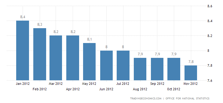 U.K Unemployment Rate Stable at 7.8 Percent in October