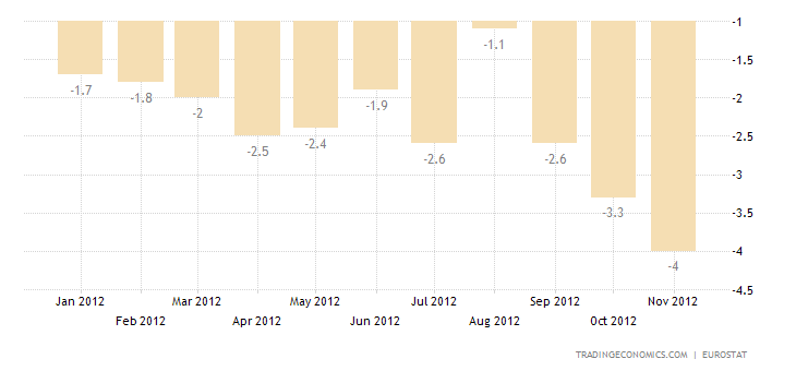 Industrial Production Down by 3.6% in Euro Area